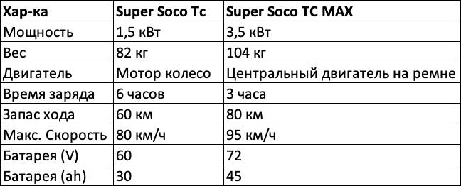 В ЧЕМ ЖЕ РАЗЛИЧИЯ SUPER SOCO TC и SUPER SOCO TC MAX, изображение №10