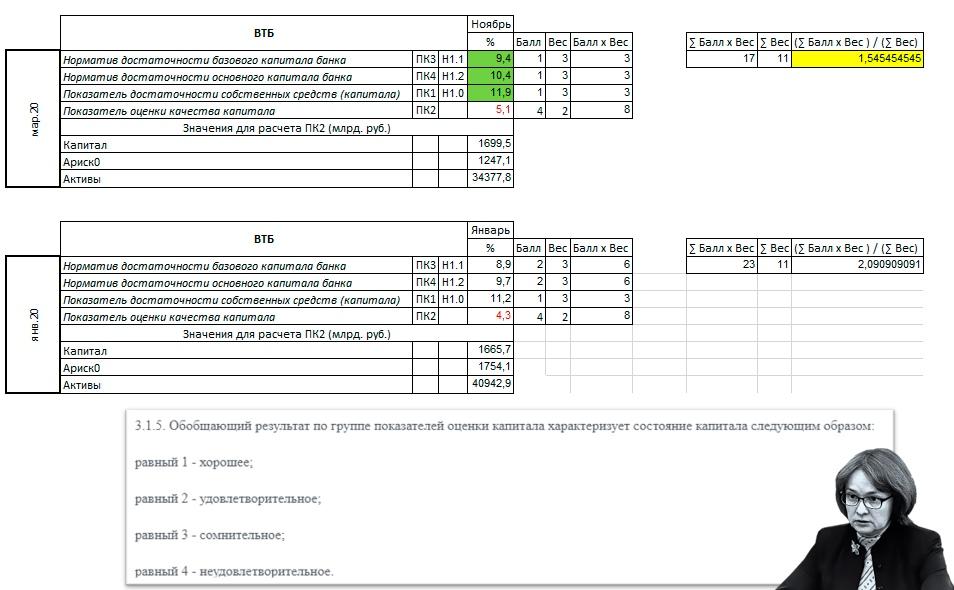 Банк ВТБ улучшил свой сводный рейтинг по качеству капитала