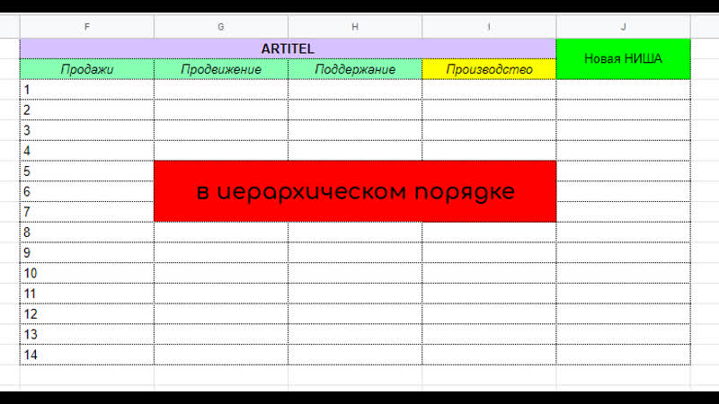 Упаковка бизнеса ARTITEL Часть 3 Структурирование