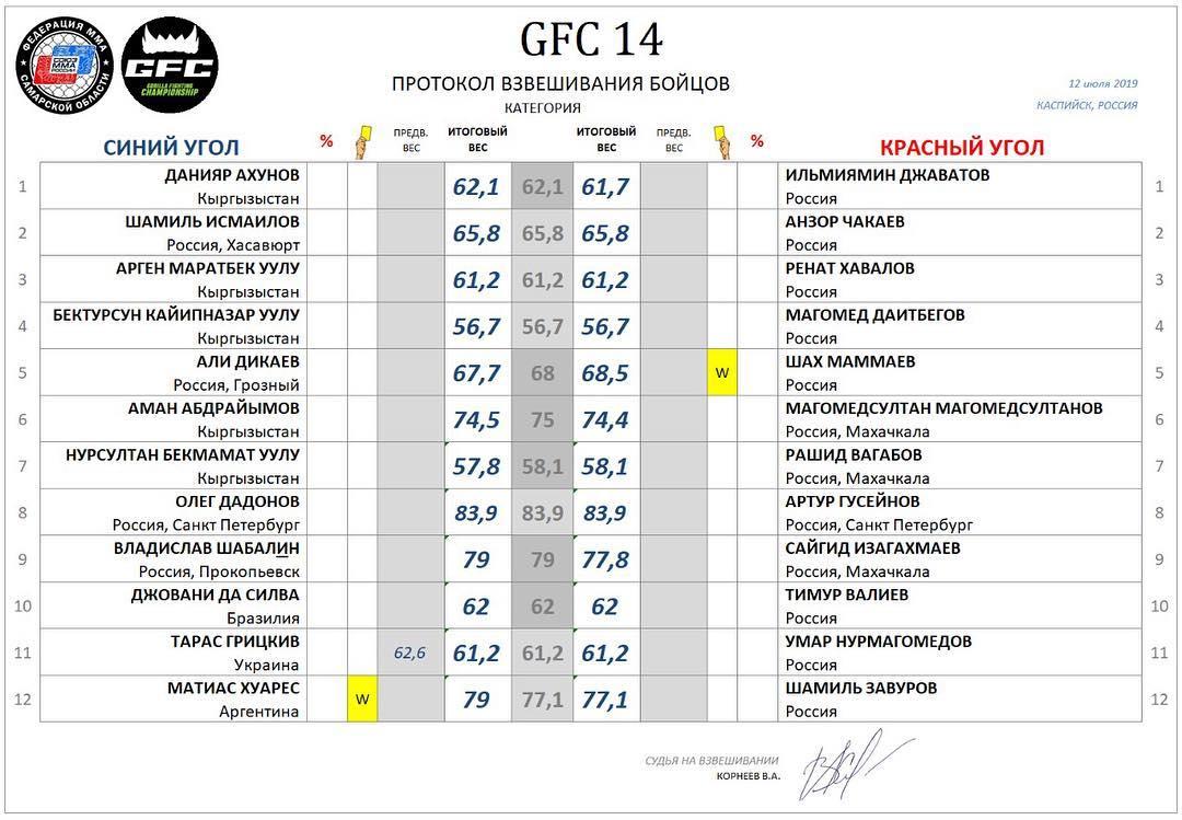 Состав участников GFC 14
