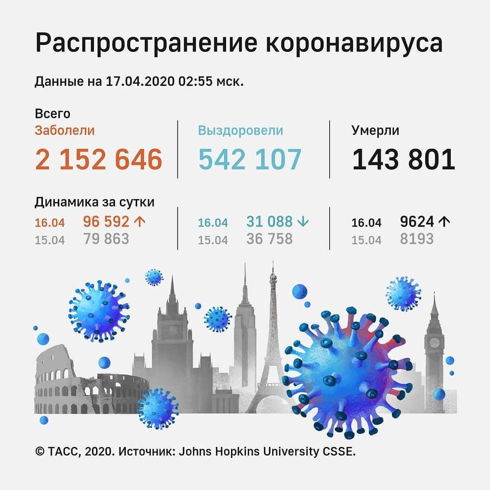 Число заражённых коронавирусом в России превысило 32 тысячи человек