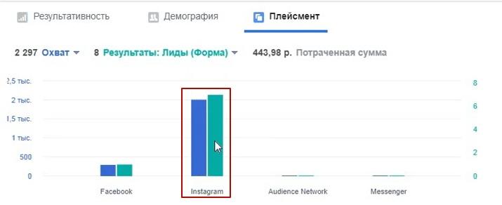 50.5 рублей лид в нише организация свадеб и мероприятий., изображение №13